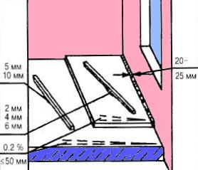 проверка монтажа штучного материала