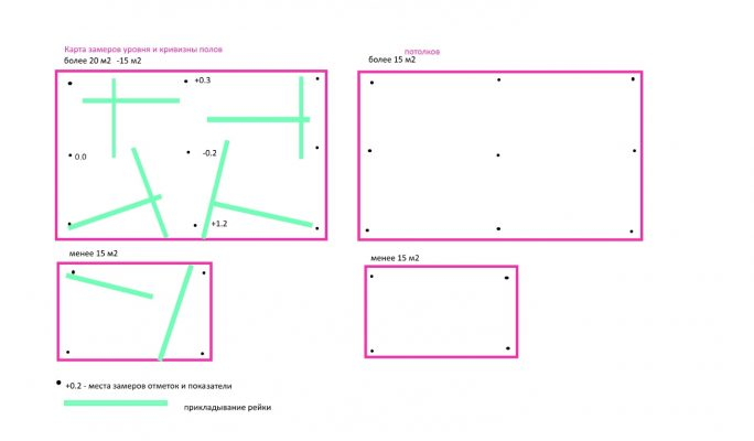 Схема прикладывания уровня к полу